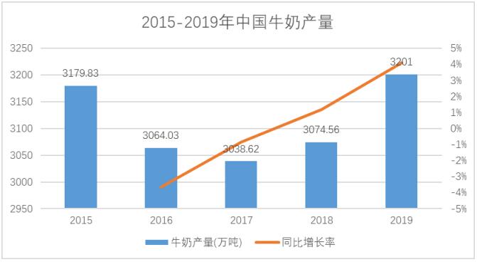 好累新乳业并购寰美乳业拓宽业务区域 三大优势培育利润增长点