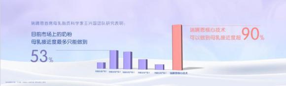 中国奶粉行业领跑世界,母乳相似度突破90%!